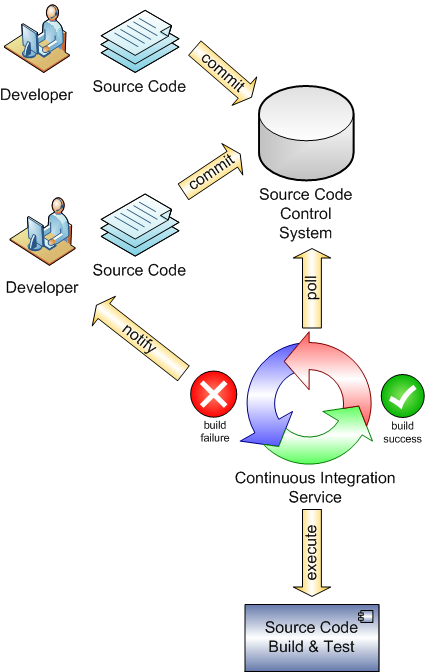 Continuous Integration Recipe